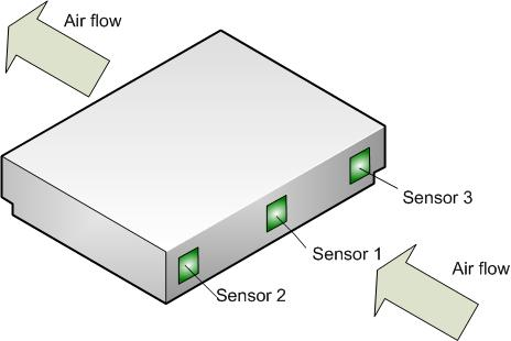 High density monitoring 1U to 3U