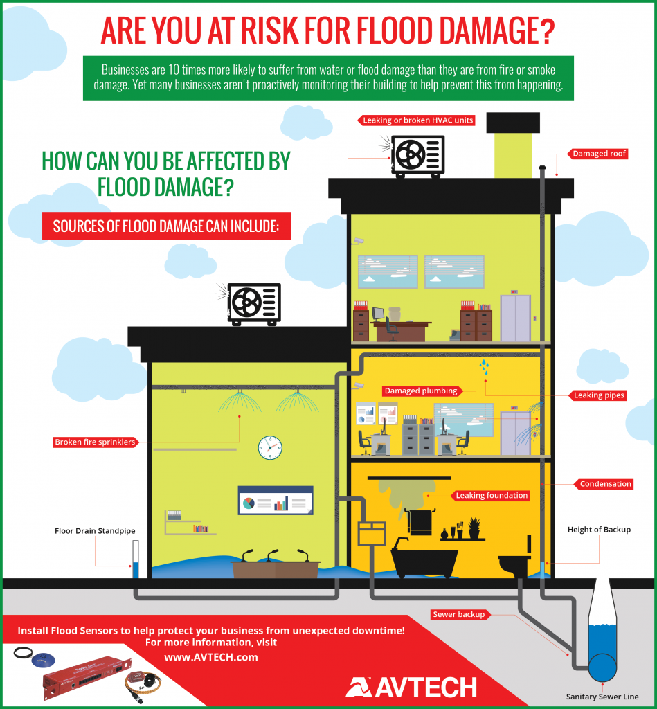 Are you at risk from flooding?